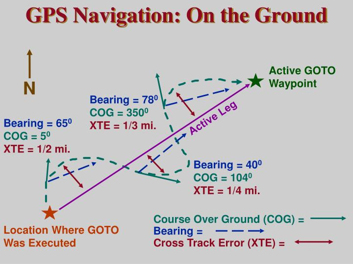 GPS Navigation: On the Ground