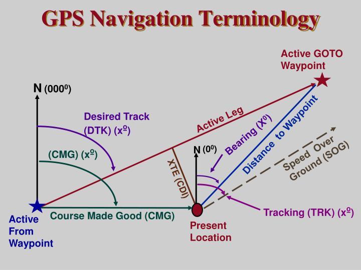 GPS Navigation Terminology