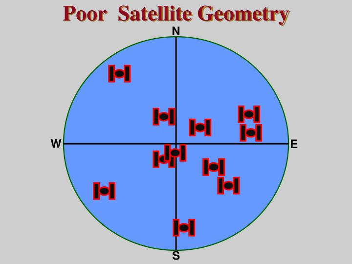 Poor  Satellite Geometry