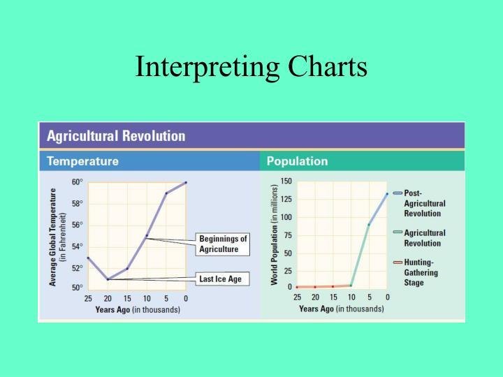 Interpreting Charts