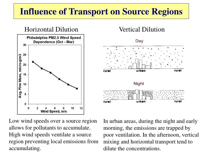 Influence of Transport on Source Regions