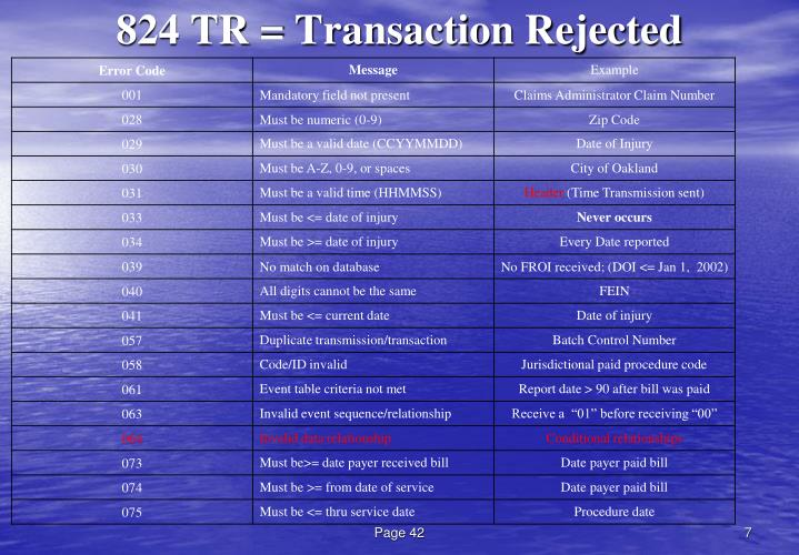 824 TR = Transaction Rejected