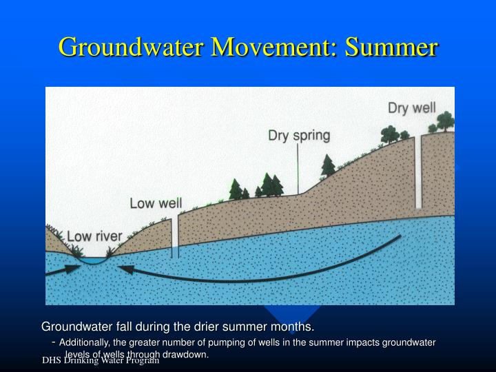Groundwater Movement: Summer