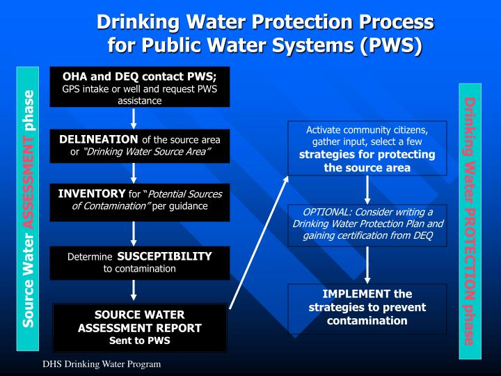Drinking Water Protection Process