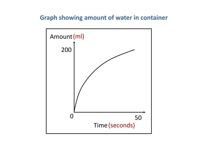 Graph showing amount of water in container