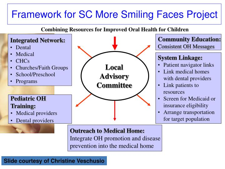 Framework for SC More Smiling Faces Project