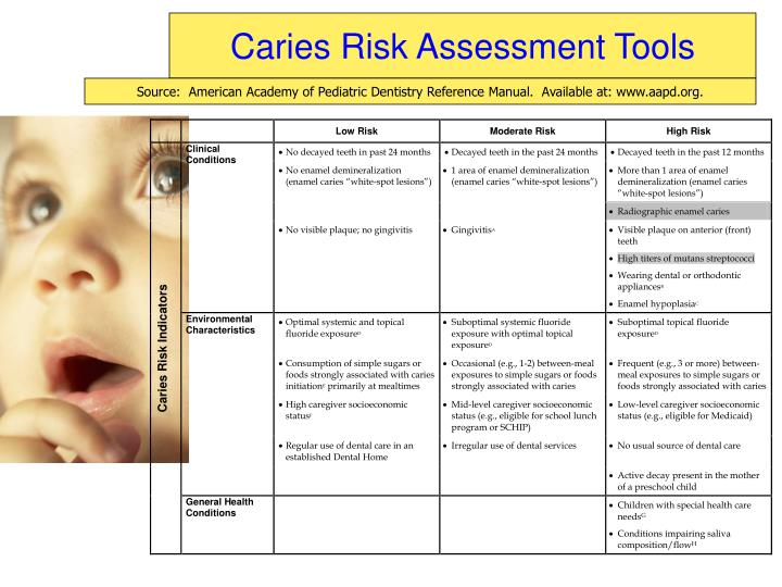 Caries Risk Assessment Tools