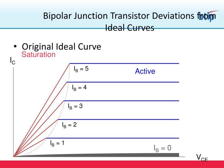 Original Ideal Curve