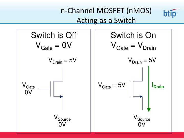 n-Channel MOSFET (nMOS)
