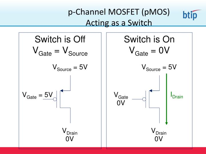 p-Channel MOSFET (pMOS)