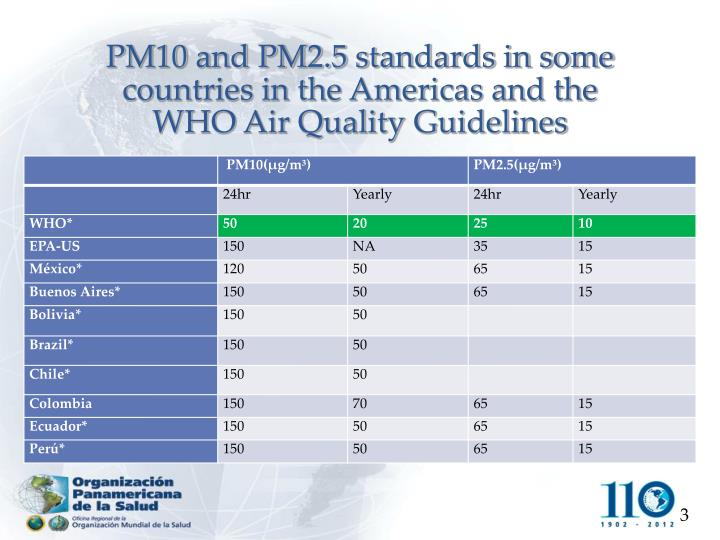PM10 and PM2.5 standards in some countries in the Americas and the