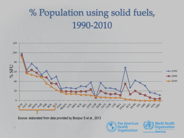 % Population using solid fuels,