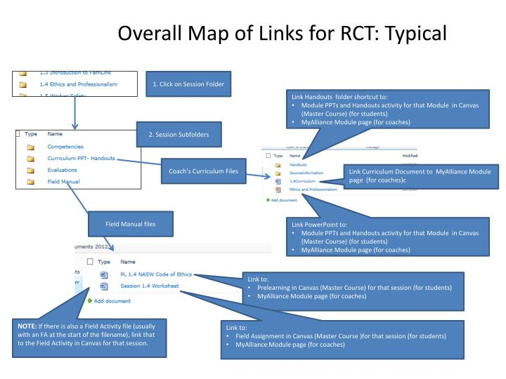 Overall Map of Links for RCT: Typical