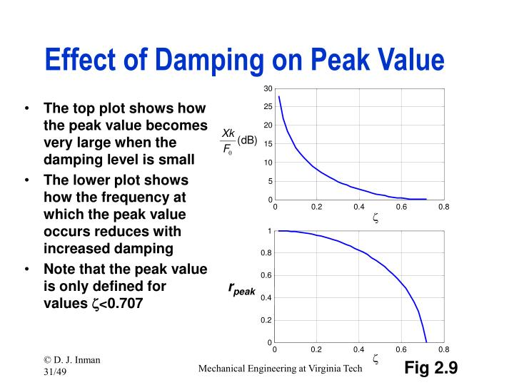 Effect of Damping on Peak Value