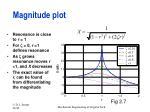 magnitude plot