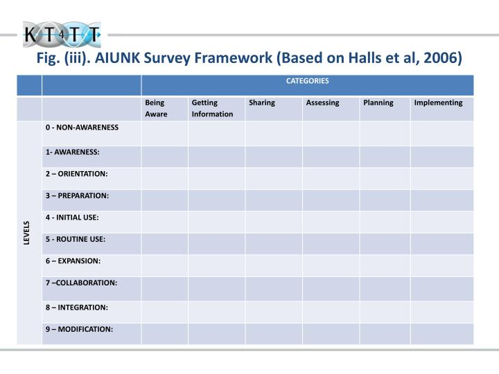 Fig. (iii). AIUNK Survey Framework (Based on Halls et al, 2006)