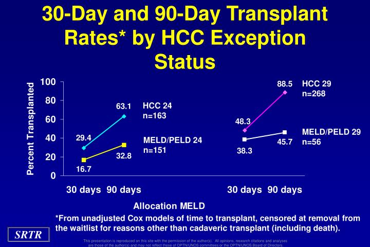 30-Day and 90-Day Transplant Rates* by HCC Exception Status