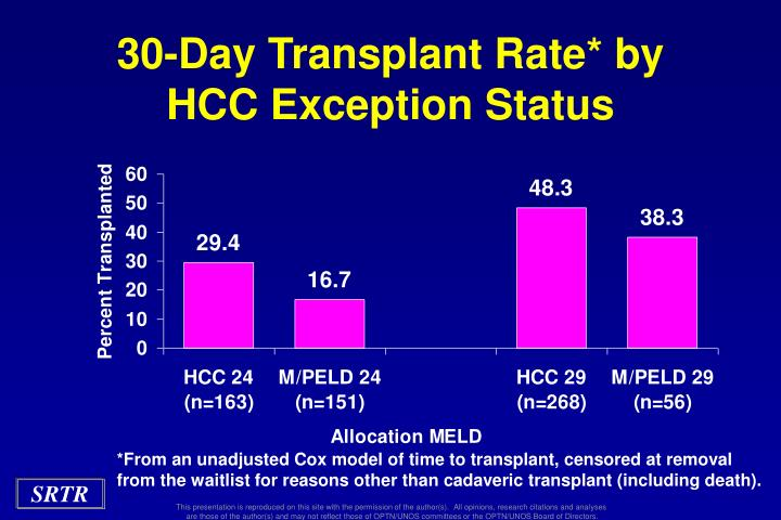 30-Day Transplant Rate* by