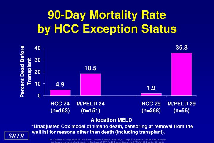 90-Day Mortality Rate