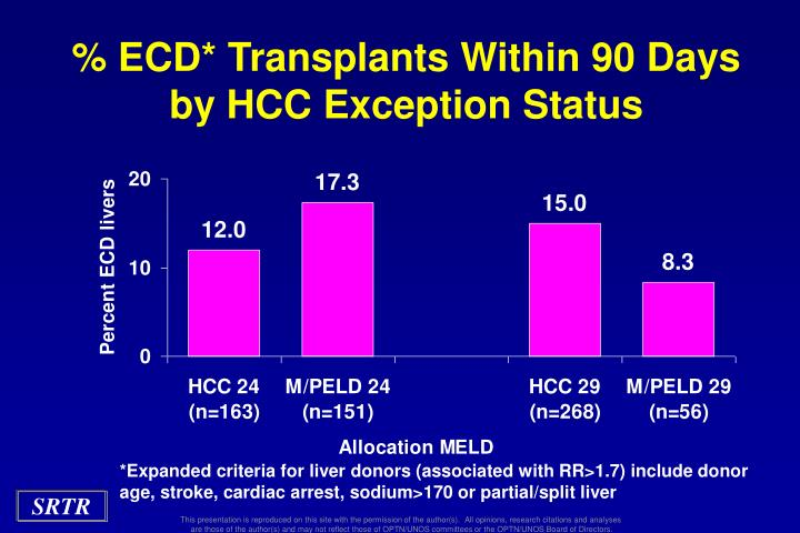 % ECD* Transplants Within 90 Days by HCC Exception Status