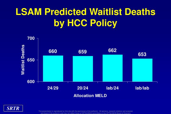 LSAM Predicted Waitlist Deaths by HCC Policy