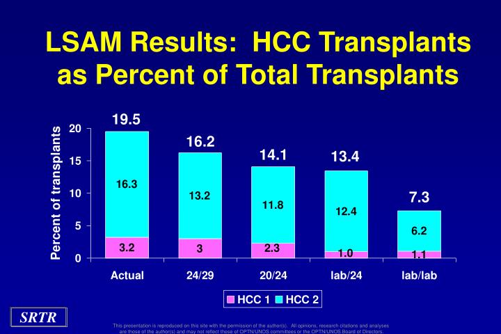 LSAM Results:  HCC Transplants as Percent of Total Transplants