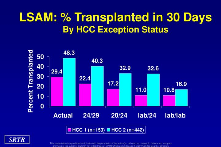 LSAM: % Transplanted in 30 Days