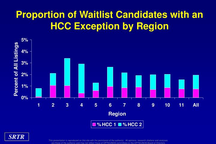 Proportion of Waitlist Candidates with an HCC Exception by Region