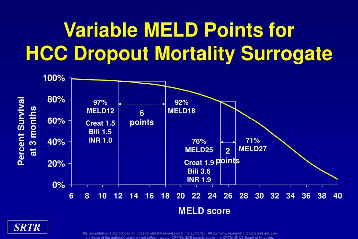 Variable MELD Points for
