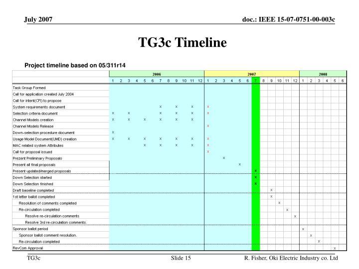 TG3c Timeline