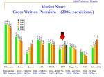 market share gross written premium 2006 provisional