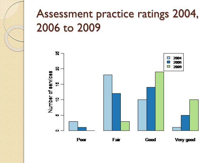 Assessment practice ratings 2004, 2006 to 2009