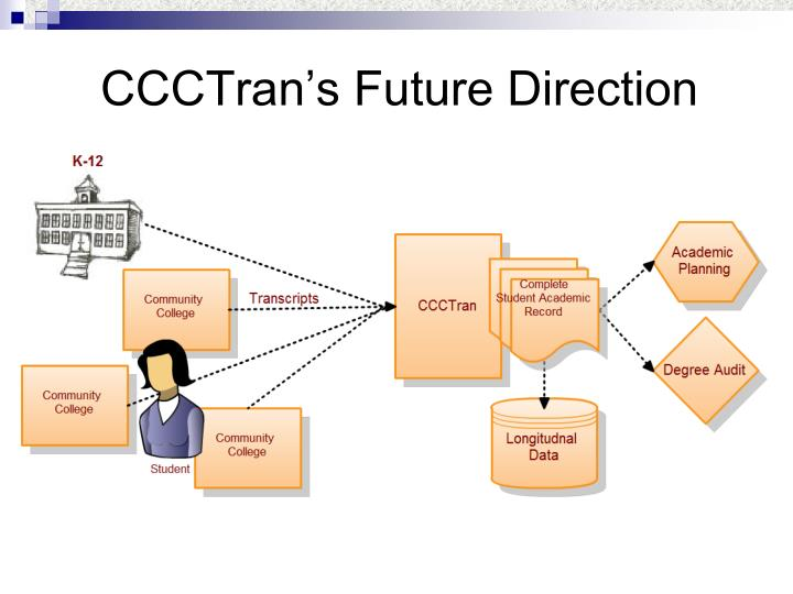 CCCTran's Future Direction