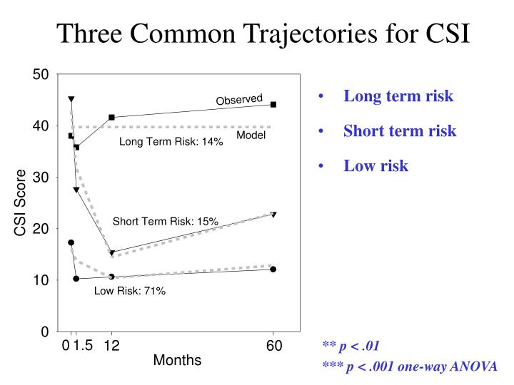 Three Common Trajectories for CSI