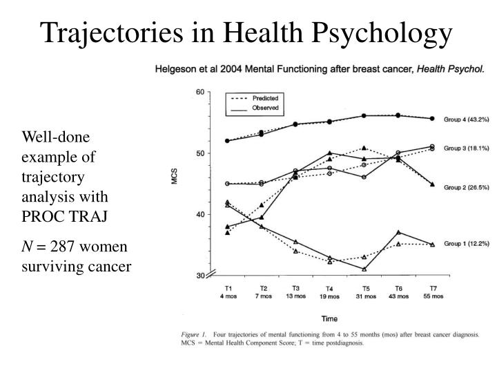 Trajectories in Health Psychology