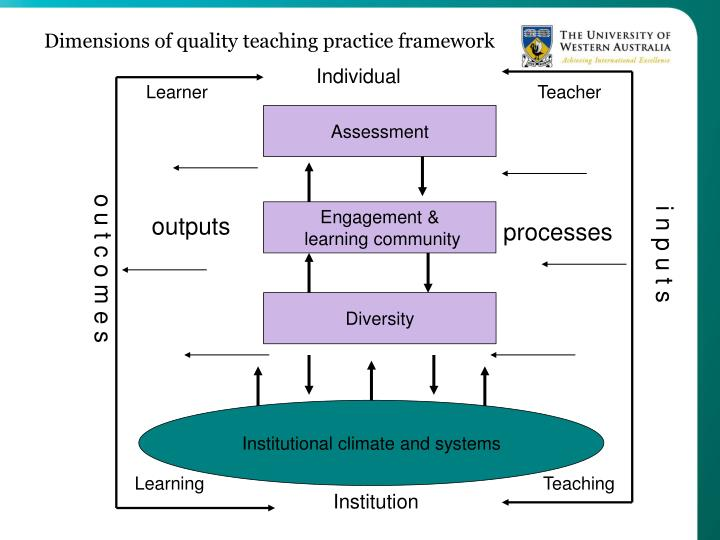 Dimensions of quality teaching practice framework