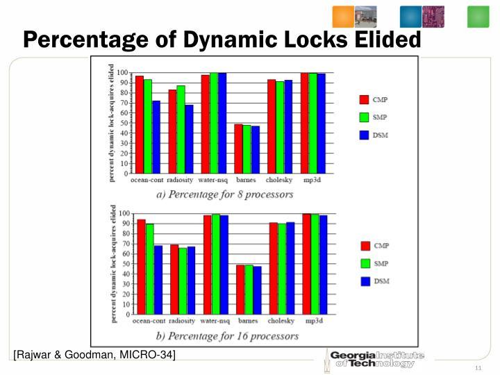 Percentage of Dynamic Locks Elided