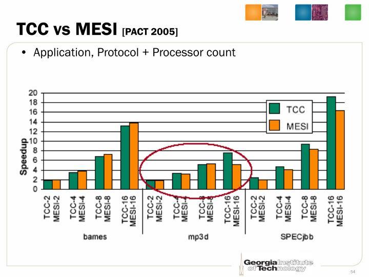 TCC vs MESI