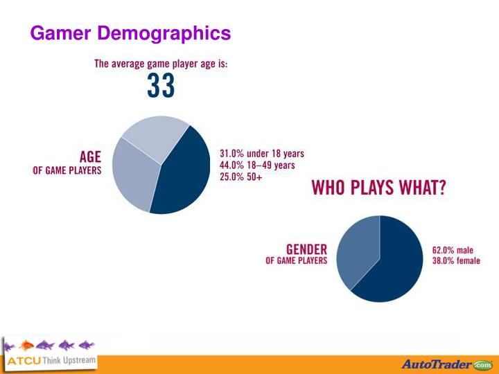 Gamer Demographics