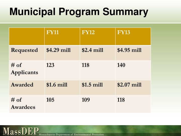 Municipal Program Summary