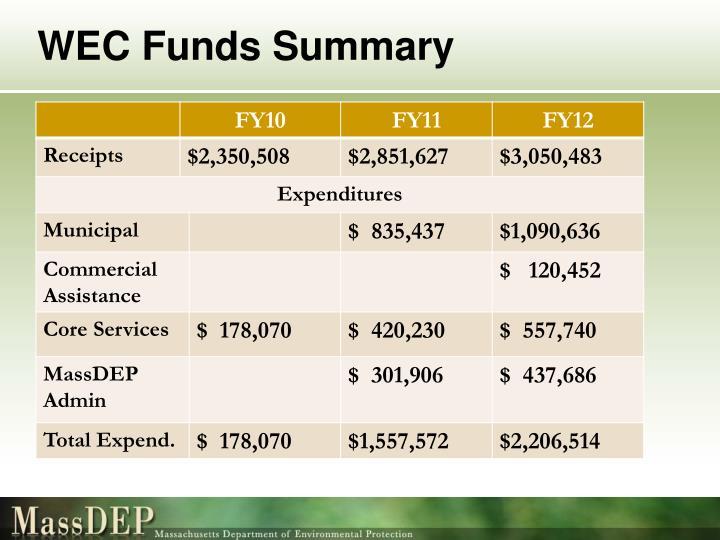 WEC Funds Summary