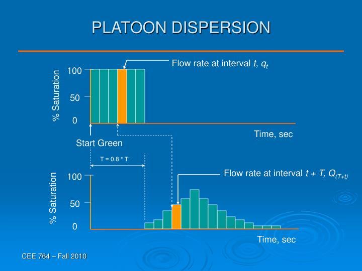 PLATOON DISPERSION