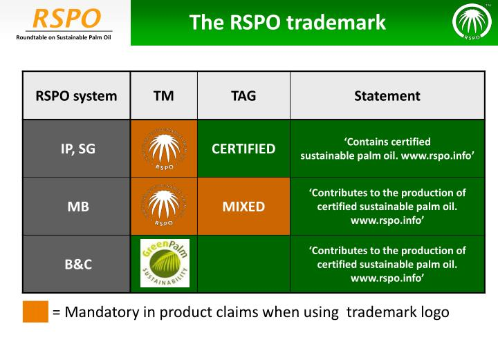 The RSPO trademark