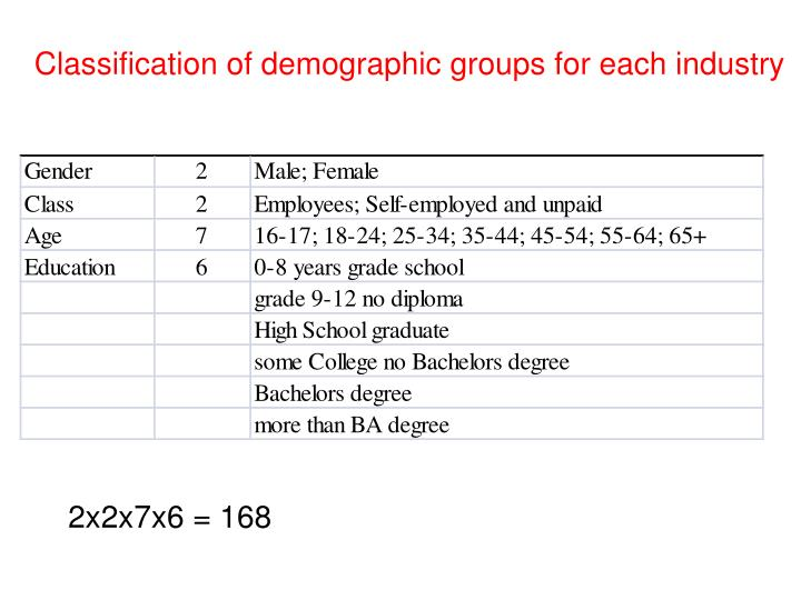 Classification of demographic groups for each industry