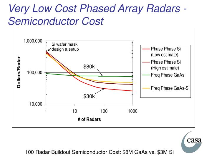 Very Low Cost Phased Array Radars - Semiconductor Cost