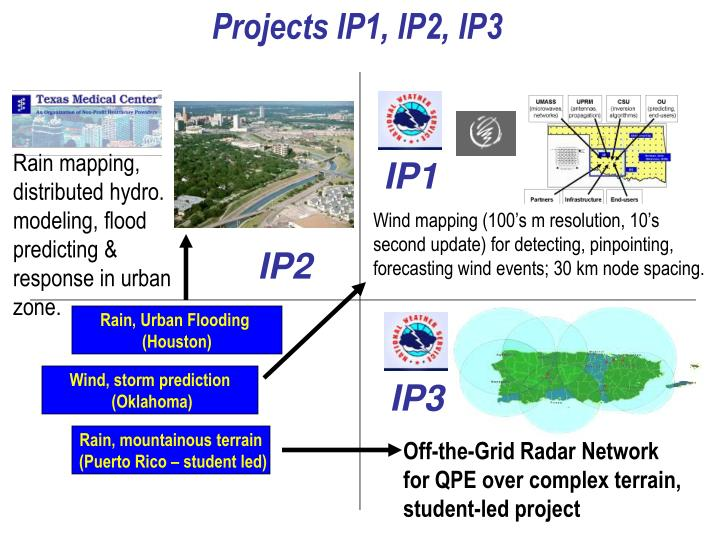 Projects IP1, IP2, IP3