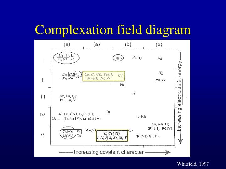 Complexation field diagram
