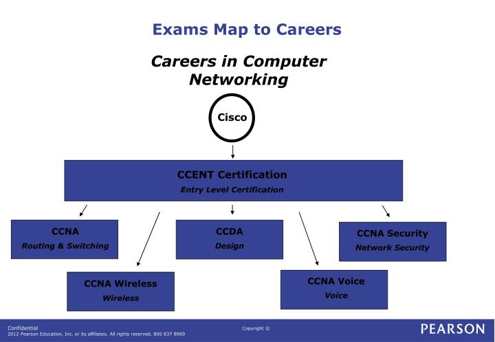 Exams Map to Careers