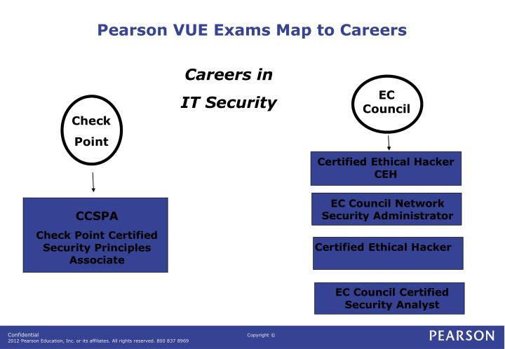 Pearson VUE Exams Map to Careers