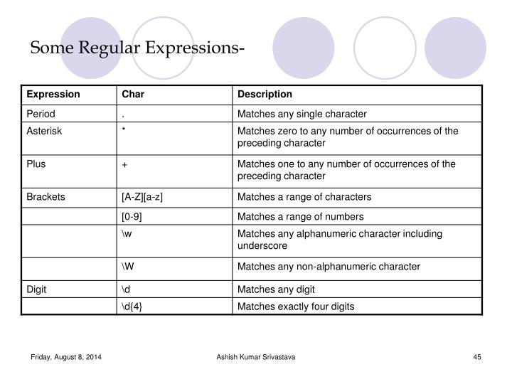Some Regular Expressions-